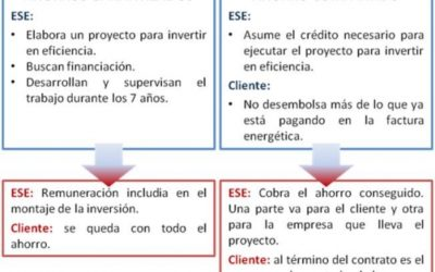 Empresas de Servicios Energéticos