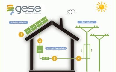 La energía fotovoltaica en las empresas