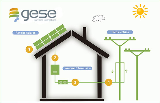 energía fotovoltaica - gese